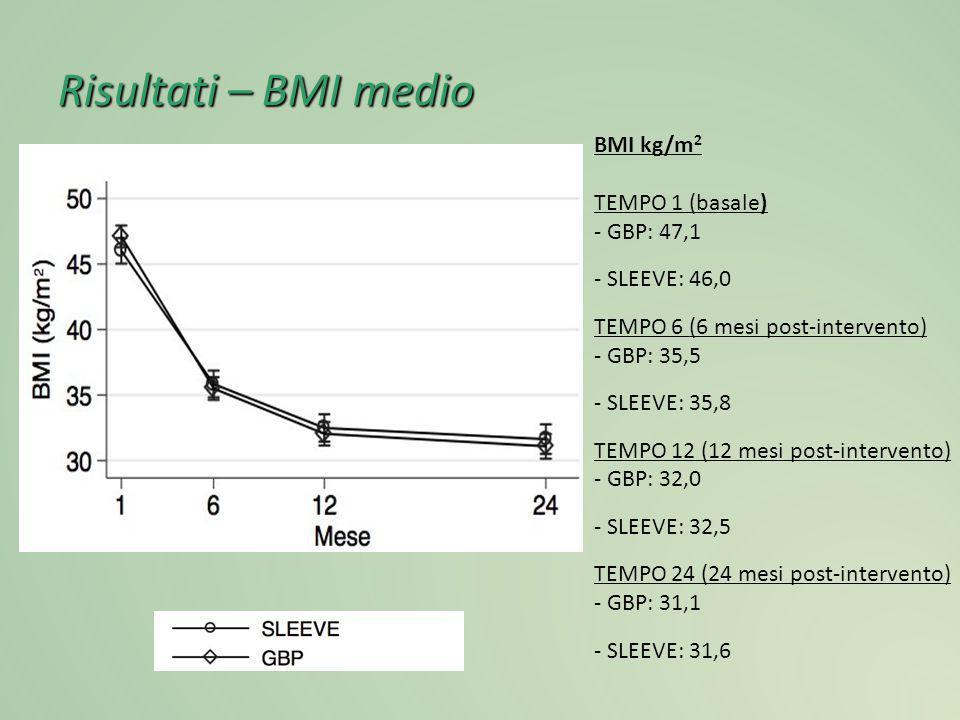 Risultati – BMI medio BMI kg/m 2 TEMPO 1 (basale) - GBP: 47,1 - SLEEVE: 46,0 TEMPO 6 (6 mesi post-intervento) - GBP: 35,5 - SLEEVE: 35,8 TEMPO 12 (12