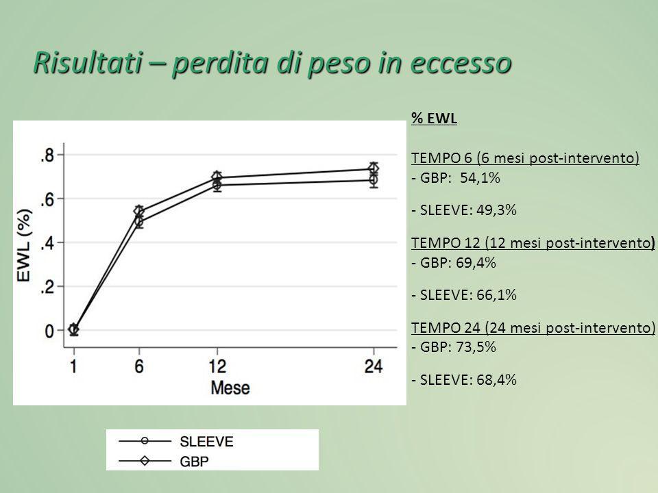 Risultati – perdita di peso in eccesso % EWL TEMPO 6 (6 mesi post-intervento) - GBP: 54,1% - SLEEVE: 49,3% TEMPO 12 (12 mesi post-intervento) - GBP: 6