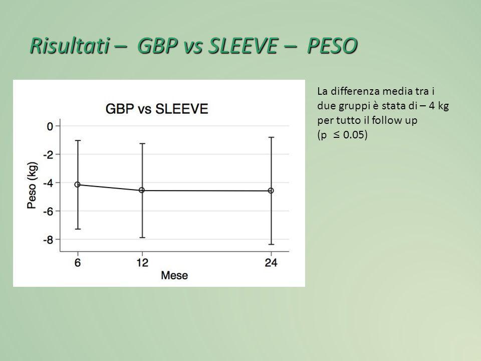 Risultati – GBP vs SLEEVE – PESO La differenza media tra i due gruppi è stata di – 4 kg per tutto il follow up (p ≤ 0.05)