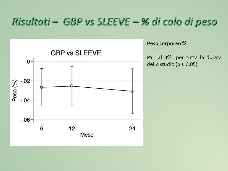 Risultati – GBP vs SLEEVE – % di calo di peso Peso corporeo % Pari al 3% per tutta la durata dello studio (p ≤ 0.05)