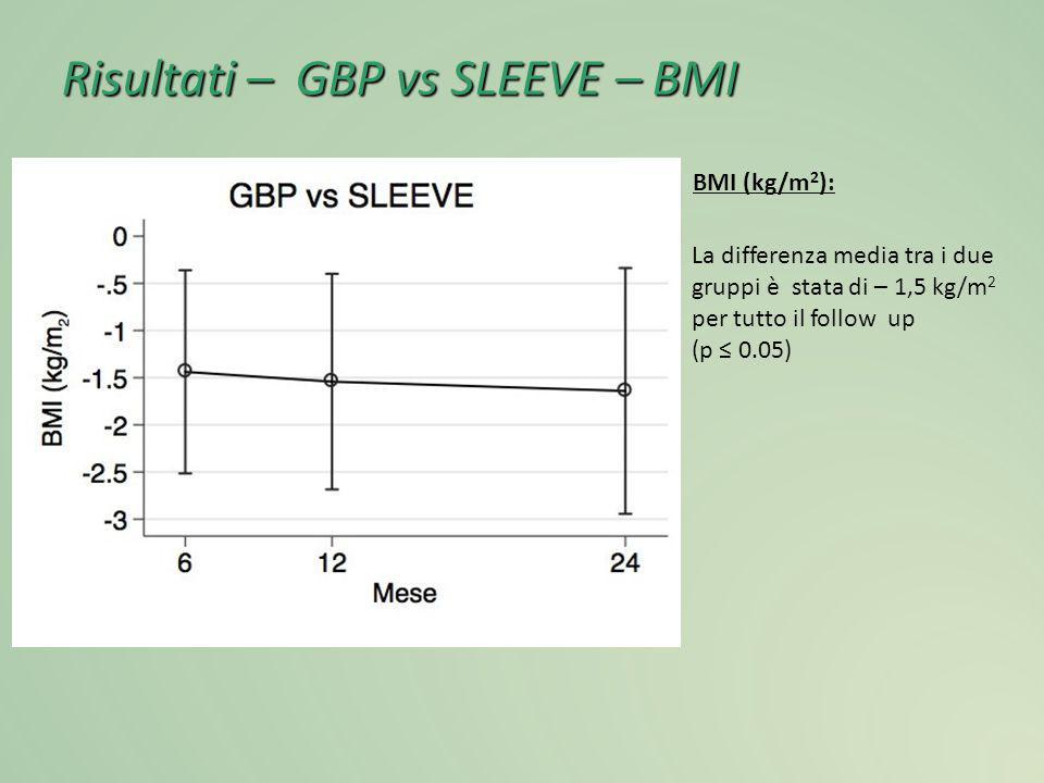 Risultati – GBP vs SLEEVE – BMI BMI (kg/m 2 ): La differenza media tra i due gruppi è stata di – 1,5 kg/m 2 per tutto il follow up (p ≤ 0.05)