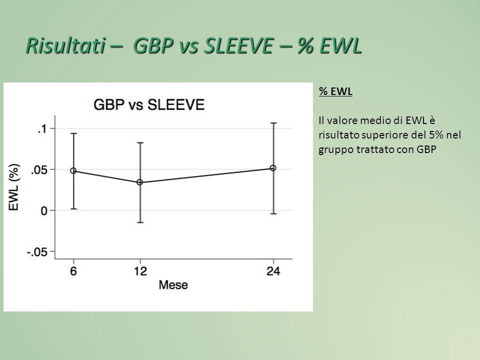 Risultati – GBP vs SLEEVE – % EWL % EWL Il valore medio di EWL è risultato superiore del 5% nel gruppo trattato con GBP