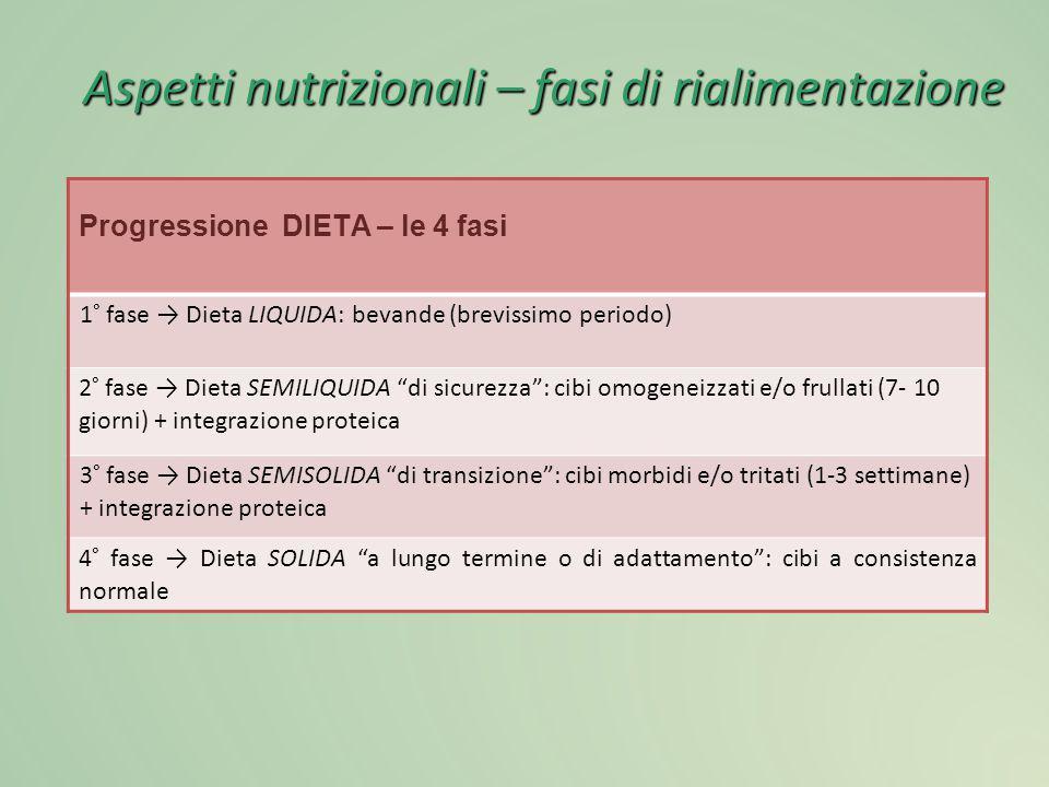 """Progressione DIETA – le 4 fasi 1° fase → Dieta LIQUIDA: bevande (brevissimo periodo) 2° fase → Dieta SEMILIQUIDA """"di sicurezza"""": cibi omogeneizzati e/"""