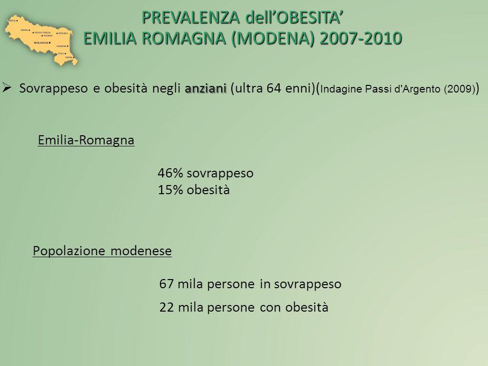  anziani  Sovrappeso e obesità negli anziani (ultra 64 enni)( Indagine Passi d'Argento (2009) ) Popolazione modenese 67 mila persone in sovrappeso 2