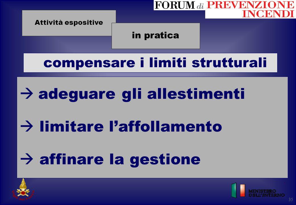 35 compensare i limiti strutturali 35  adeguare gli allestimenti  limitare l'affollamento  affinare la gestione Attività espositive in pratica