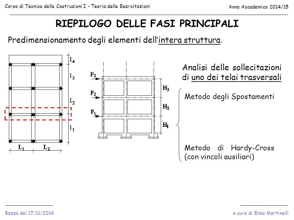 RIEPILOGO DELLE FASI PRINCIPALI Corso di Tecnica delle Costruzioni I - Teoria delle Esercitazioni Anno Accademico 2014/15 a cura di Enzo MartinelliBoz