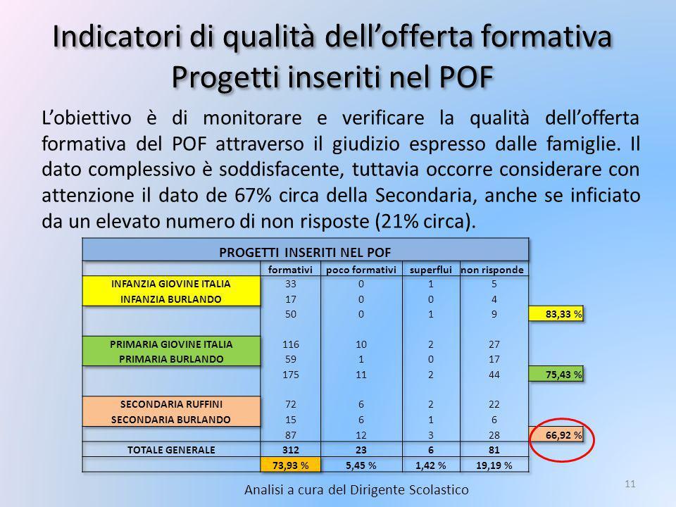 Indicatori di qualità dell'offerta formativa Progetti inseriti nel POF Analisi a cura del Dirigente Scolastico 11 L'obiettivo è di monitorare e verificare la qualità dell'offerta formativa del POF attraverso il giudizio espresso dalle famiglie.