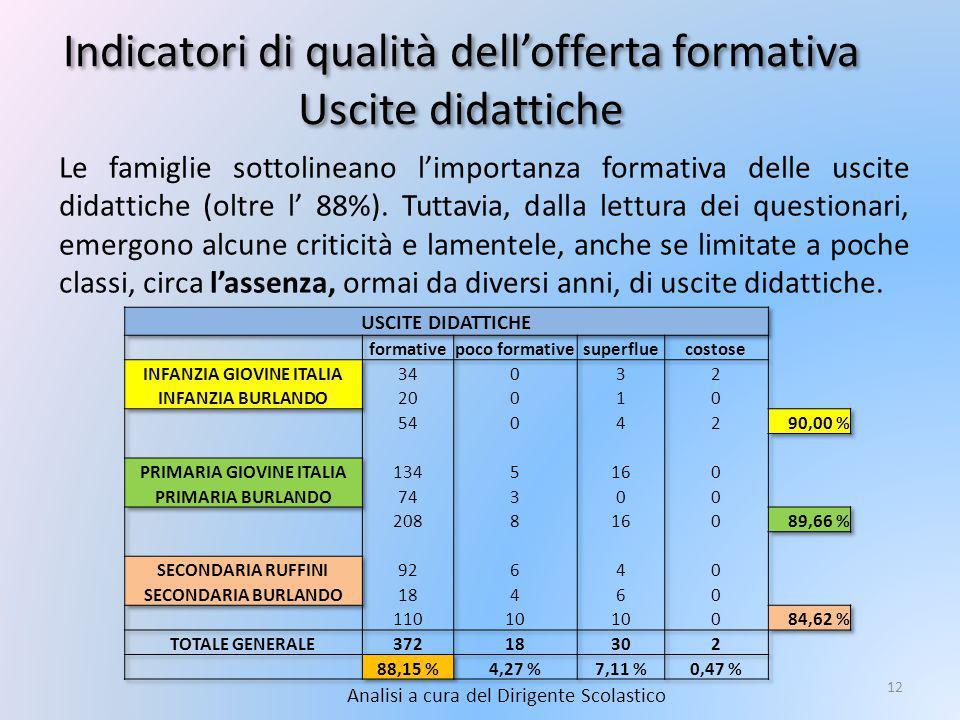 Indicatori di qualità dell'offerta formativa Uscite didattiche Analisi a cura del Dirigente Scolastico 12 Le famiglie sottolineano l'importanza formativa delle uscite didattiche (oltre l' 88%).