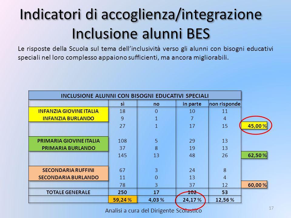 Indicatori di accoglienza/integrazione Inclusione alunni BES Analisi a cura del Dirigente Scolastico 17 Le risposte della Scuola sul tema dell'inclusività verso gli alunni con bisogni educativi speciali nel loro complesso appaiono sufficienti, ma ancora migliorabili.