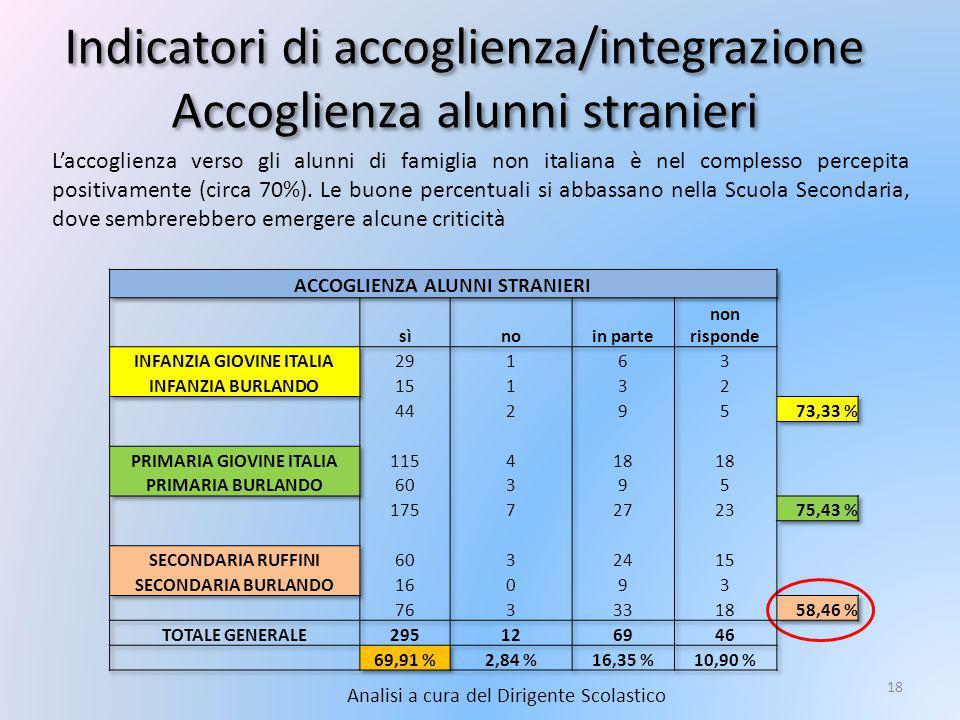 Indicatori di accoglienza/integrazione Accoglienza alunni stranieri Analisi a cura del Dirigente Scolastico 18 L'accoglienza verso gli alunni di famiglia non italiana è nel complesso percepita positivamente (circa 70%).