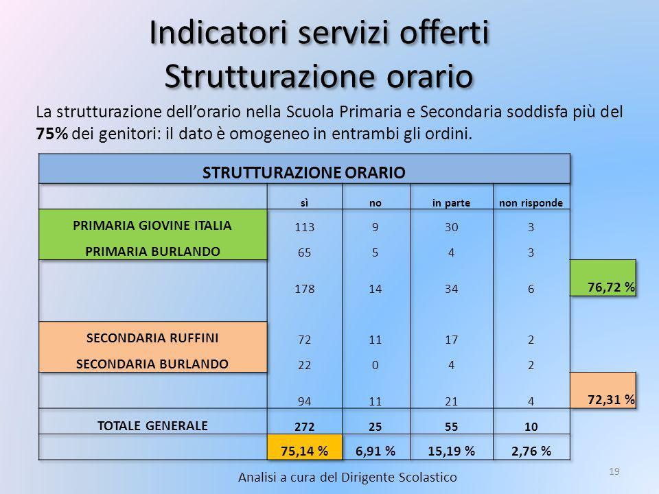 Indicatori servizi offerti Strutturazione orario Analisi a cura del Dirigente Scolastico 19 La strutturazione dell'orario nella Scuola Primaria e Secondaria soddisfa più del 75% dei genitori: il dato è omogeneo in entrambi gli ordini.