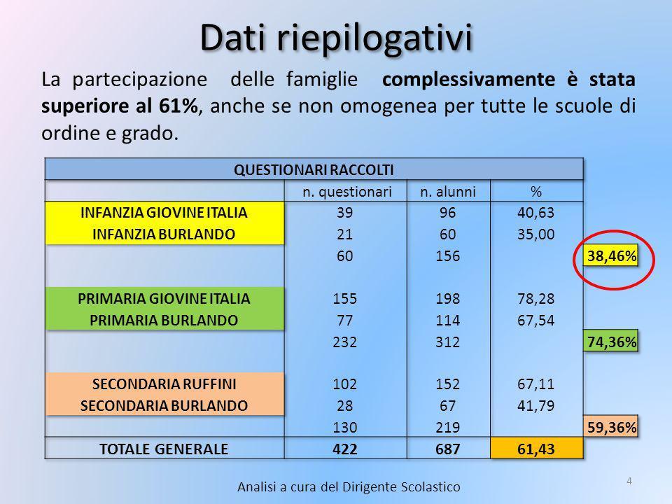 Dati riepilogativi Analisi a cura del Dirigente Scolastico 4 La partecipazione delle famiglie complessivamente è stata superiore al 61%, anche se non omogenea per tutte le scuole di ordine e grado.