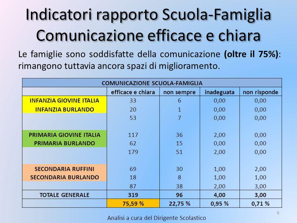 Indicatori rapporto Scuola-Famiglia Comunicazione efficace e chiara Analisi a cura del Dirigente Scolastico 6 Le famiglie sono soddisfatte della comunicazione (oltre il 75%): rimangono tuttavia ancora spazi di miglioramento.