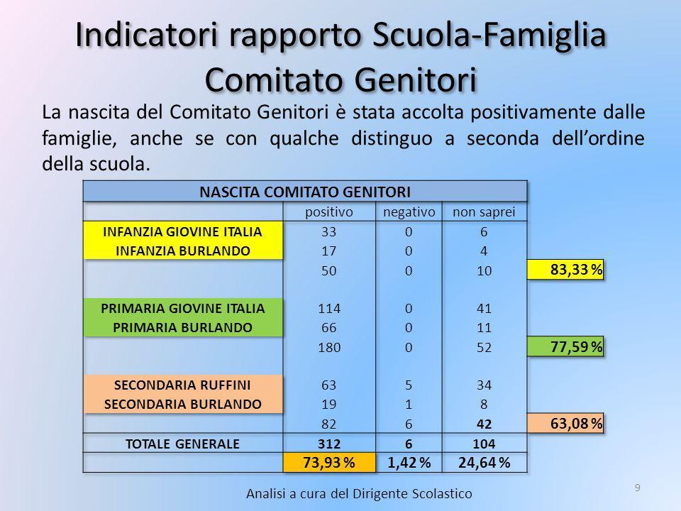 Indicatori rapporto Scuola-Famiglia Comitato Genitori Analisi a cura del Dirigente Scolastico 9 La nascita del Comitato Genitori è stata accolta positivamente dalle famiglie, anche se con qualche distinguo a seconda dell'ordine della scuola.