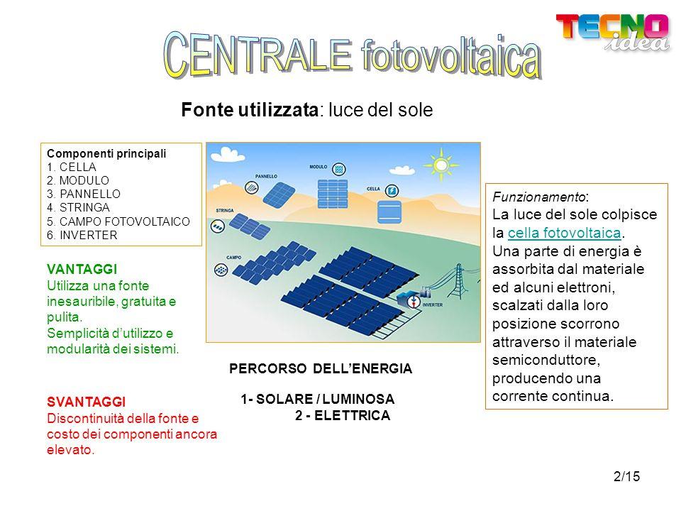 2/15 Fonte utilizzata: luce del sole Componenti principali 1. CELLA 2. MODULO 3. PANNELLO 4. STRINGA 5. CAMPO FOTOVOLTAICO 6. INVERTER Funzionamento :