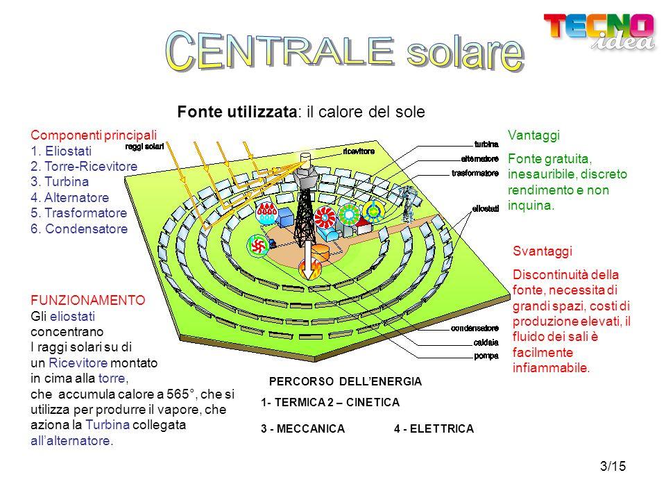 3/15 Fonte utilizzata: il calore del sole Componenti principali 1. Eliostati 2. Torre-Ricevitore 3. Turbina 4. Alternatore 5. Trasformatore 6. Condens
