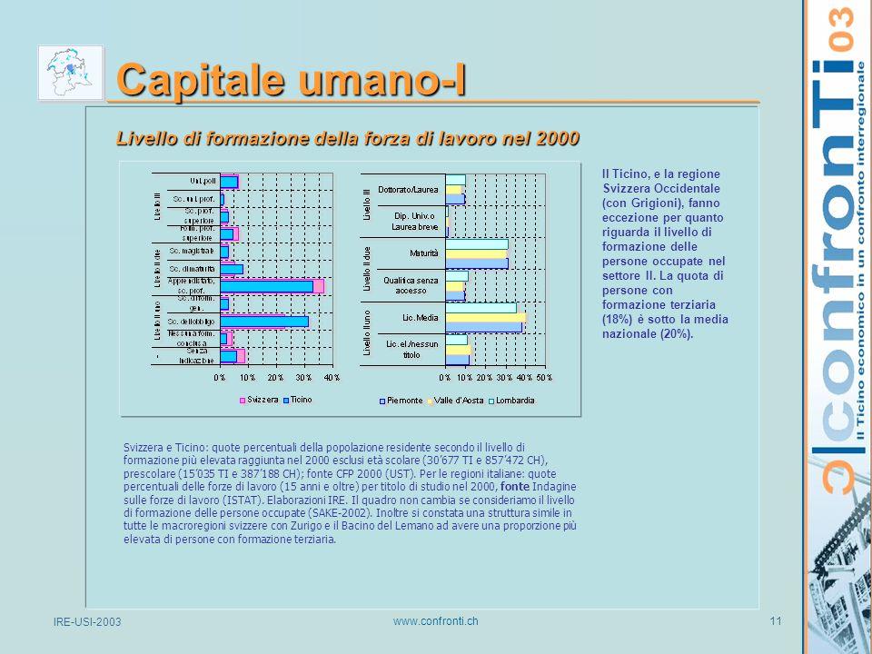 IRE-USI-2003 www.confronti.ch 11 Capitale umano-I Svizzera e Ticino: quote percentuali della popolazione residente secondo il livello di formazione più elevata raggiunta nel 2000 esclusi età scolare (30'677 TI e 857'472 CH), prescolare (15'035 TI e 387'188 CH); fonte CFP 2000 (UST).