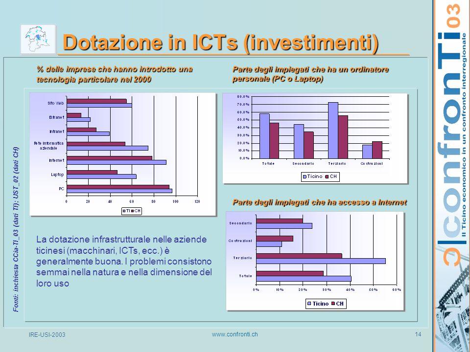 IRE-USI-2003 www.confronti.ch 14 Dotazione in ICTs (investimenti) % delle imprese che hanno introdotto una tecnologia particolare nel 2000 Fonti: inchiesta CCia-TI_03 (dati TI); UST_02 (dati CH) Parte degli impiegati che ha un ordinatore personale (PC o Laptop) Parte degli impiegati che ha accesso a Internet La dotazione infrastrutturale nelle aziende ticinesi (macchinari, ICTs, ecc.) è generalmente buona.