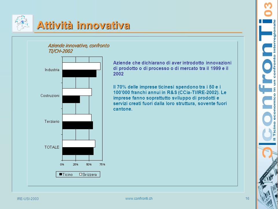 IRE-USI-2003 www.confronti.ch 16 Attività innovativa Aziende innovative, confronto TI/CH-2002 Il 70% delle imprese ticinesi spendono tra i 50 e i 100'000 franchi annui in R&S (CCia-TI/IRE-2002).