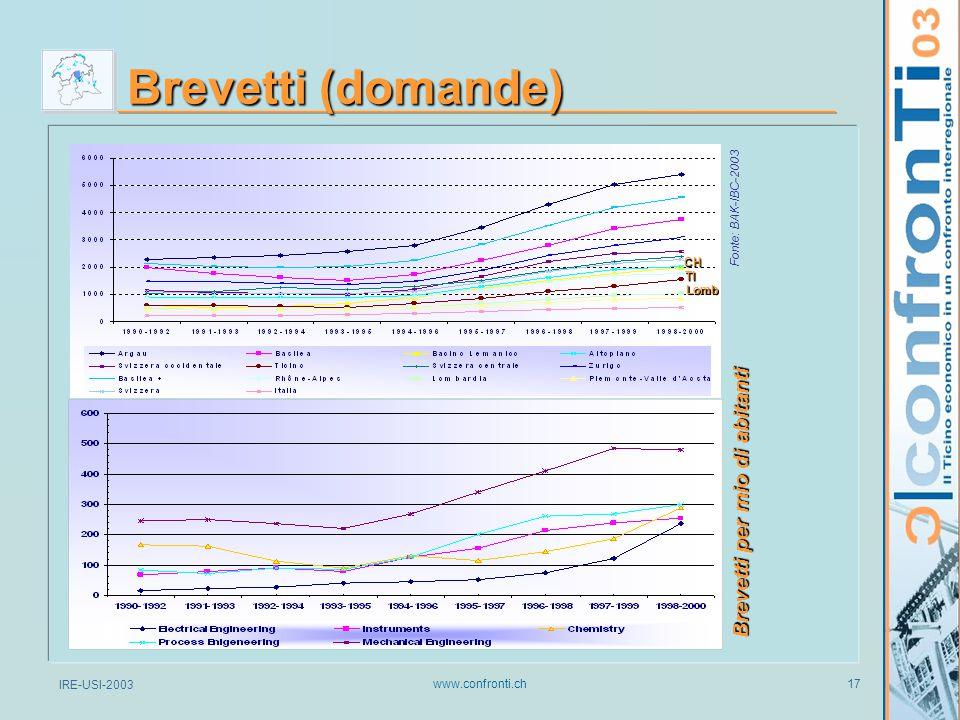 IRE-USI-2003 www.confronti.ch 17 Brevetti (domande) Brevetti per mio di abitanti TI Fonte: BAK-IBC-2003 CH Lomb