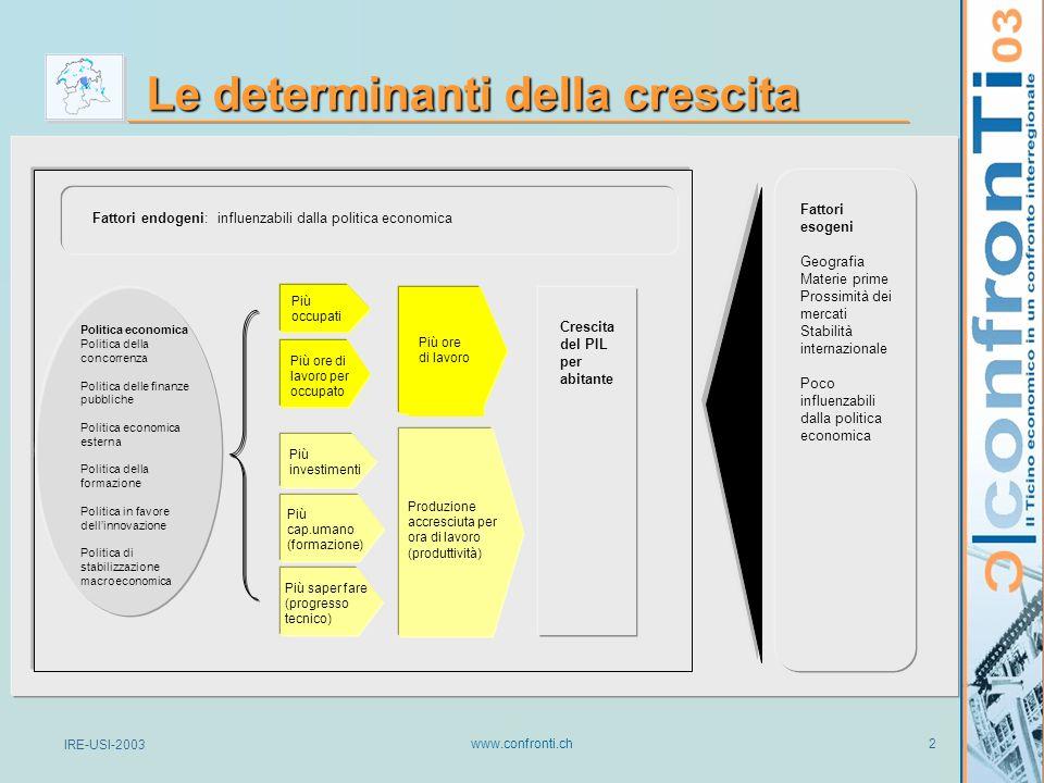 IRE-USI-2003 www.confronti.ch 23 Specializzazioni TI-COVA (85-02) Scostamento della parte del valore aggiunto reale sul valore aggiunto totale (%) Fonti: BAK-IBC-2003