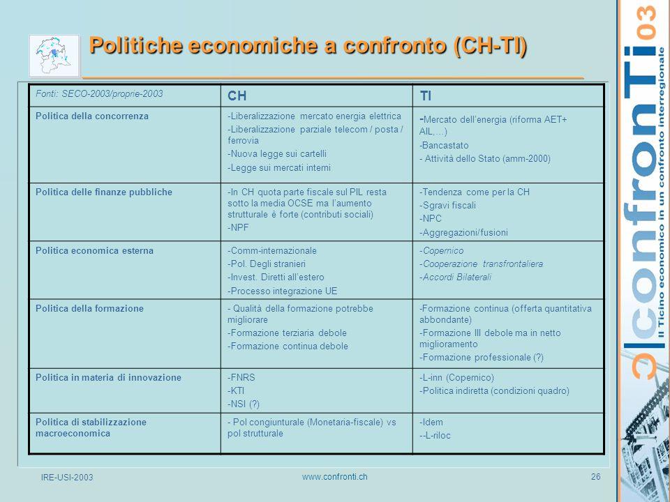 IRE-USI-2003 www.confronti.ch 26 Politiche economiche a confronto (CH-TI) Fonti: SECO-2003/proprie-2003 CHTI Politica della concorrenza-Liberalizzazione mercato energia elettrica -Liberalizzazione parziale telecom / posta / ferrovia -Nuova legge sui cartelli -Legge sui mercati interni - Mercato dell'energia (riforma AET+ AIL,…) -Bancastato - Attività dello Stato (amm-2000) Politica delle finanze pubbliche-In CH quota parte fiscale sul PIL resta sotto la media OCSE ma l'aumento strutturale è forte (contributi sociali) -NPF -Tendenza come per la CH -Sgravi fiscali -NPC -Aggregazioni/fusioni Politica economica esterna-Comm-internazionale -Pol.