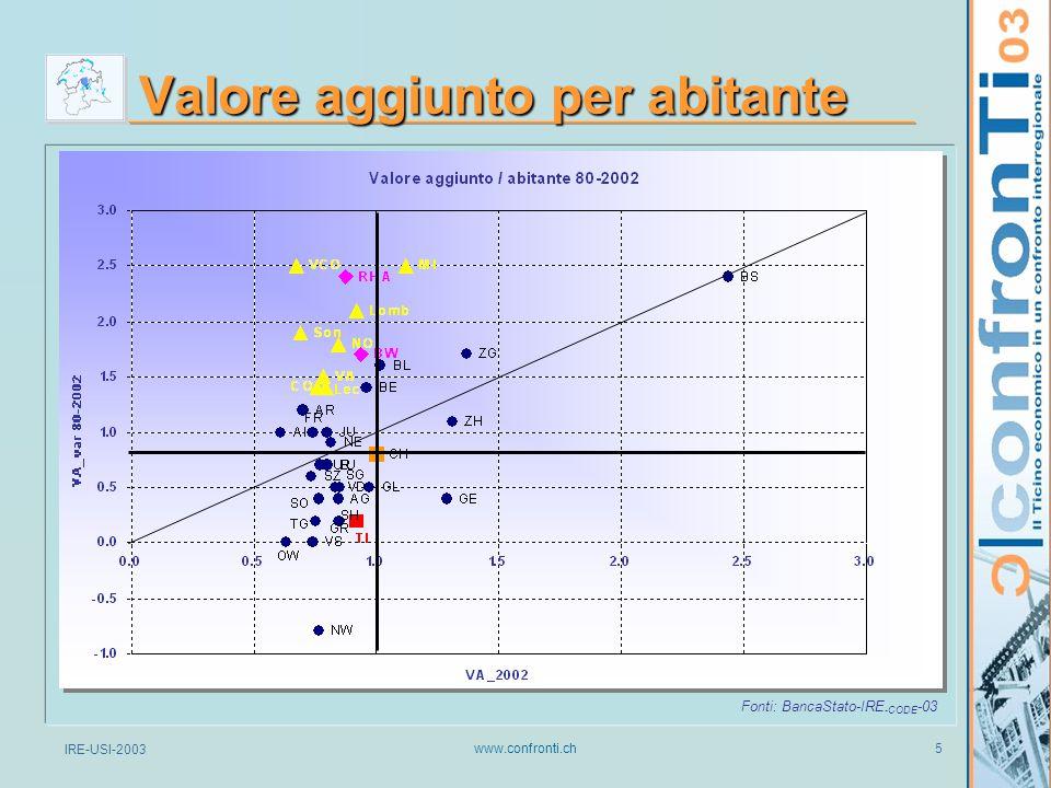 IRE-USI-2003 www.confronti.ch 6 Reddito cantonale netto per abitante Fonte: UST-2003