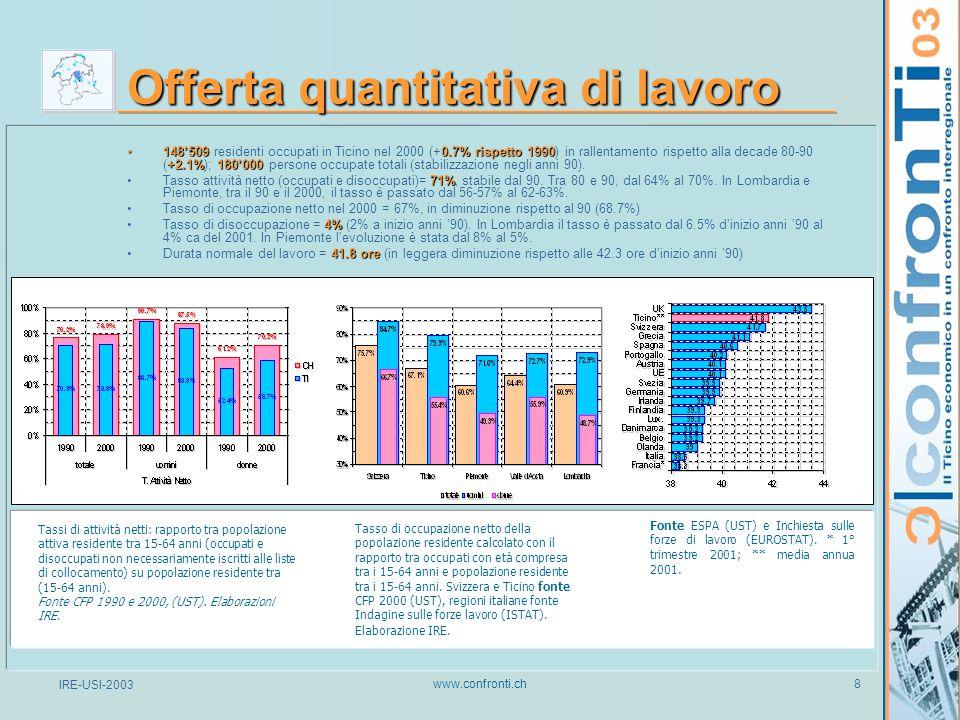 IRE-USI-2003 www.confronti.ch 19 Indice di innovatività Fonte: MIR-BAK-2003 / Elaborazione: IRE-CODE_2004