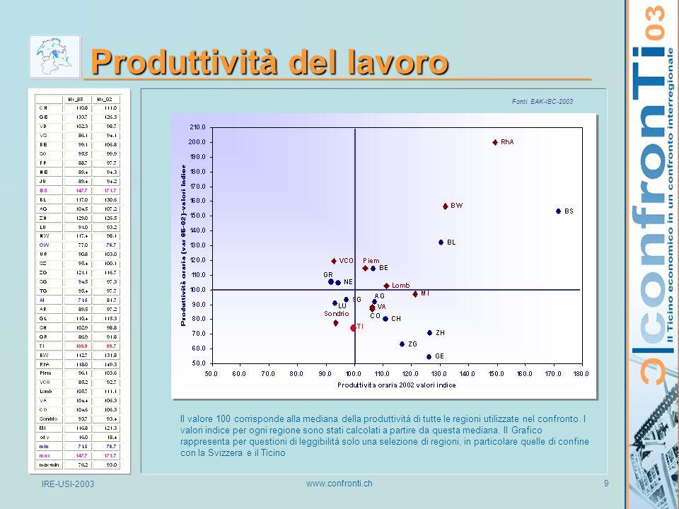 IRE-USI-2003 www.confronti.ch 9 Produttività del lavoro Il valore 100 corrisponde alla mediana della produttività di tutte le regioni utilizzate nel confronto.