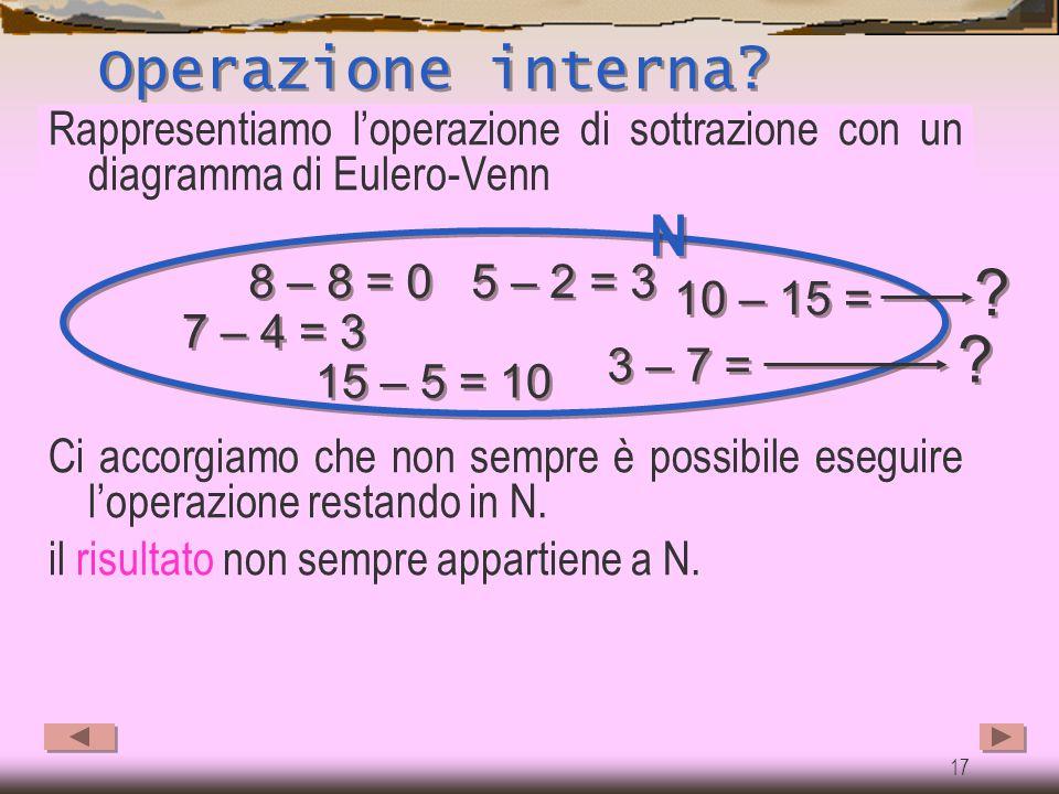 16 Definizione della sottrazione  Il numero 2 dunque è quel numero che sommato al numero 8 ci fa ottenere il 10 ! Perciò: La sottrazione è l'operazio