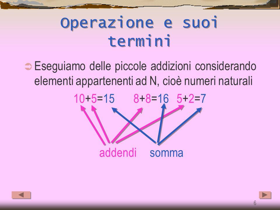 5 Addizione in N  Operazione e termini  Procedimento  Definizione addizione  Operazione interna  Commutativa  Associativa  Dissociativa  Eleme