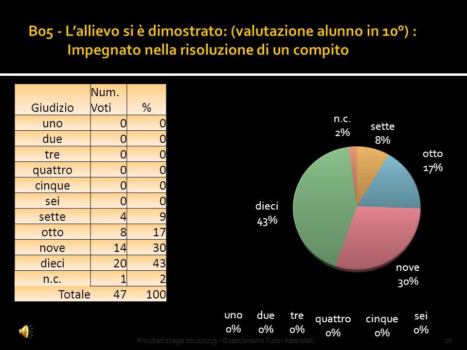 9Risultati stage 2012/2013 - Questionario Tutor Aziendali Giudizio Num.