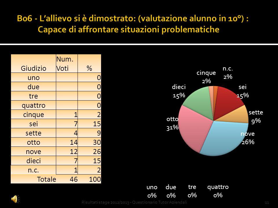 10Risultati stage 2012/2013 - Questionario Tutor Aziendali Giudizio Num.