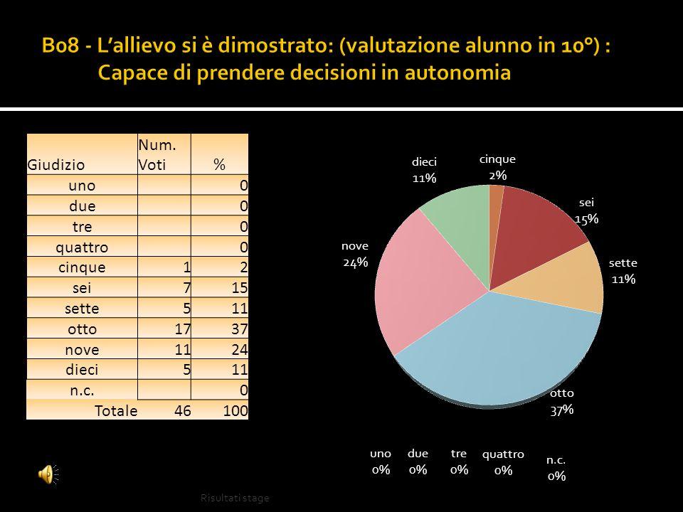 12Risultati stage 2012/2013 - Questionario Tutor Aziendali Giudizio Num.