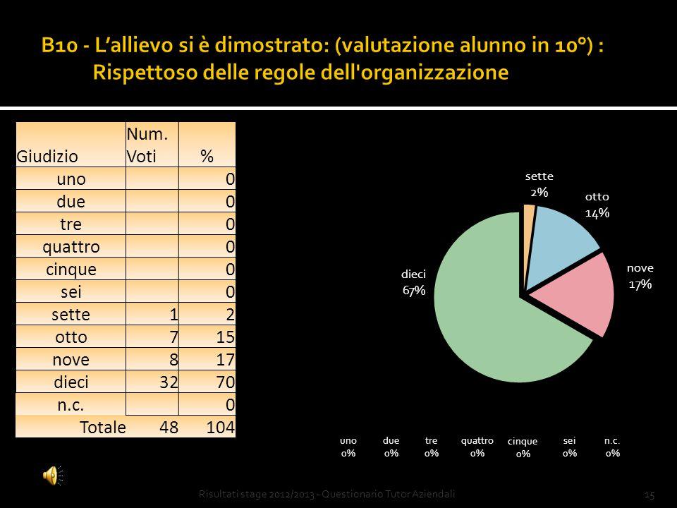 14Risultati stage 2012/2013 - Questionario Tutor Aziendali Giudizio Num.