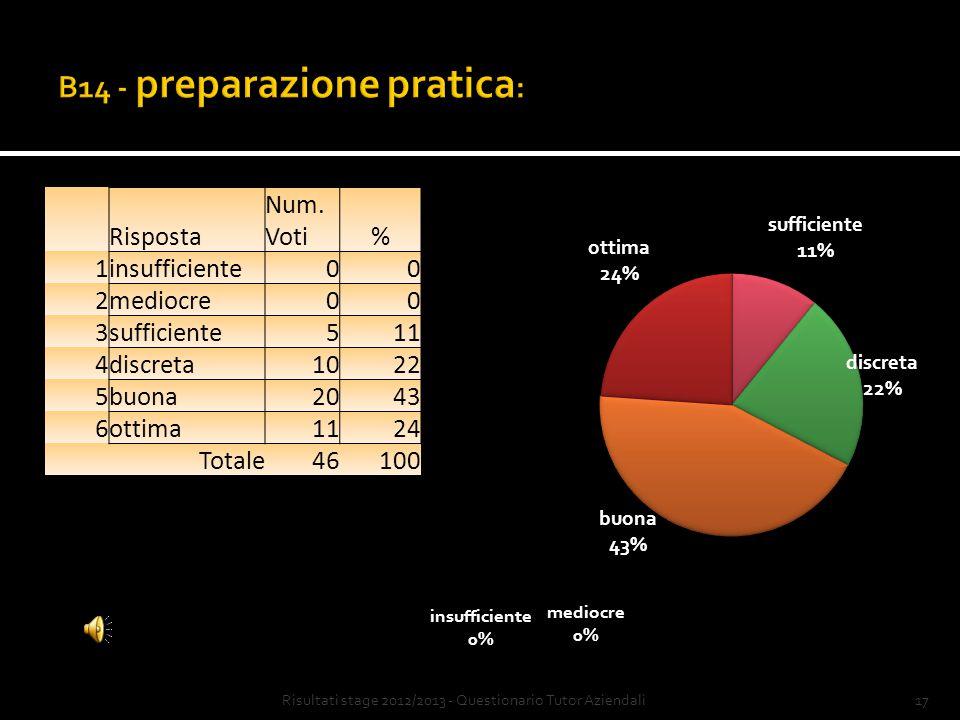 16Risultati stage 2012/2013 - Questionario Tutor Aziendali Risposta Num.