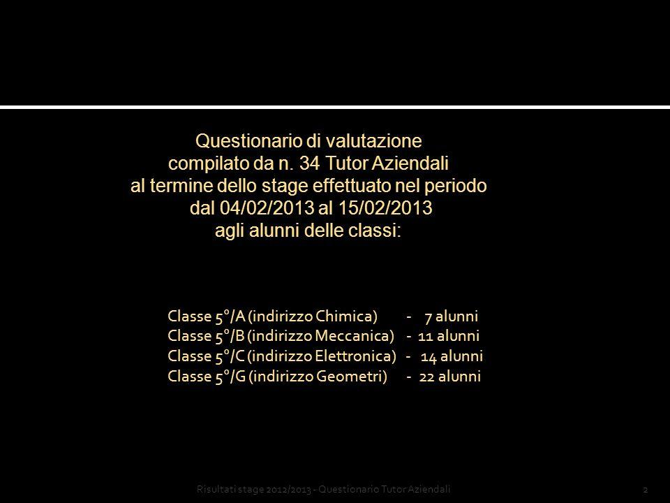 2Risultati stage 2012/2013 - Questionario Tutor Aziendali Questionario di valutazione compilato da n.