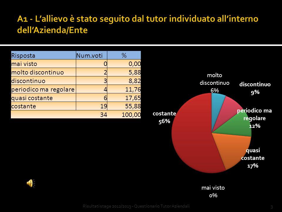 13Risultati stage 2012/2013 - Questionario Tutor Aziendali Giudizio Num.
