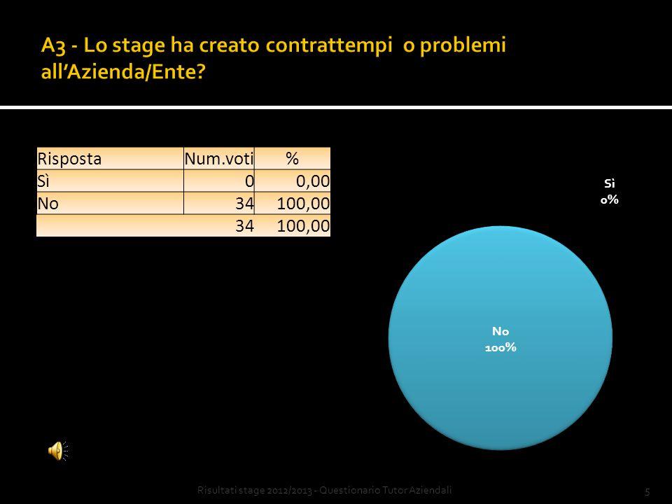 4Risultati stage 2012/2013 - Questionario Tutor Aziendali RispostaNum.voti% per niente12,94 sì, poco25,88 sì, abbastanza1852,94 sì, molto1338,24 34100,00