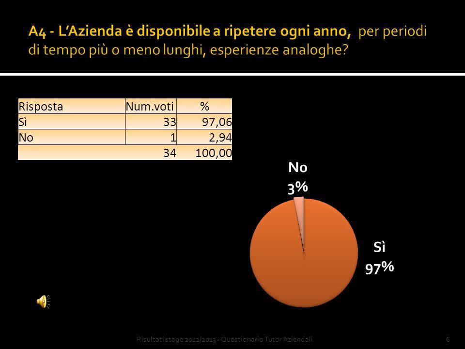 5Risultati stage 2012/2013 - Questionario Tutor Aziendali RispostaNum.voti% Sì00,00 No34100,00 34100,00