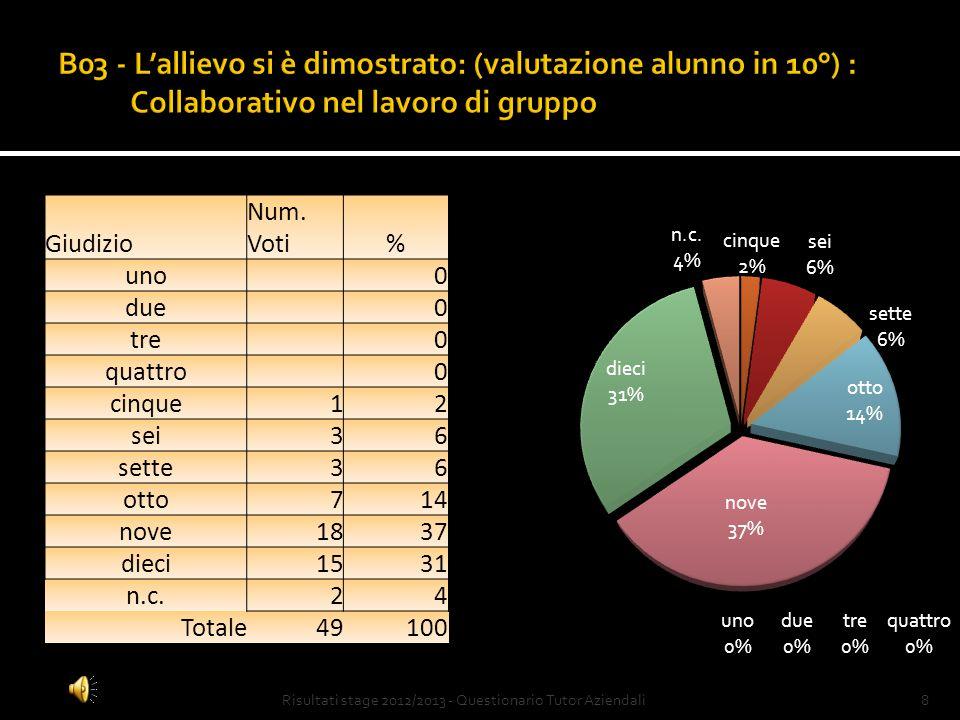 Risultati stage 2012/2013 - Questionario Tutor Aziendali18 Commenti finali: Oltre il 90% delle Aziende ritiene l'esperienza molto utile e da ripetere anche negli anni successivi.