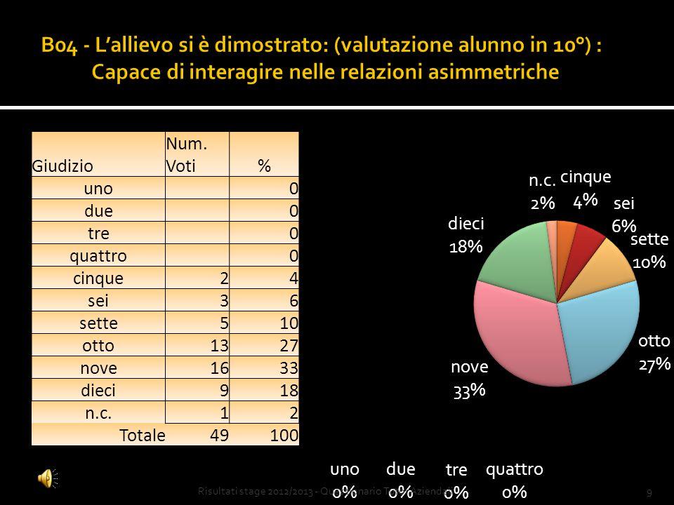 8Risultati stage 2012/2013 - Questionario Tutor Aziendali Giudizio Num.