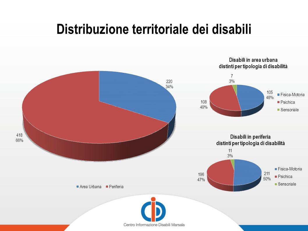 Disabili distinti per tipologia di disabilità e per sesso
