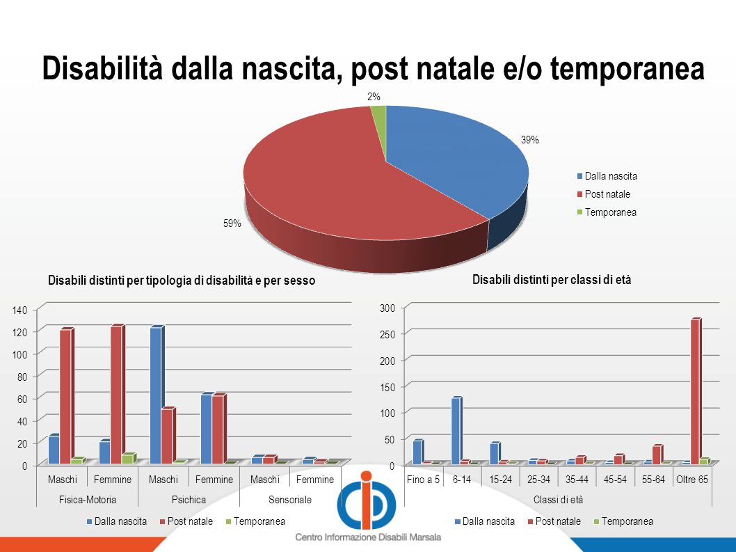 Disabilità dalla nascita, post natale e/o temporanea