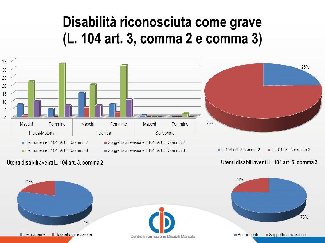 Disabilità riconosciuta come grave (L. 104 art. 3, comma 2 e comma 3)