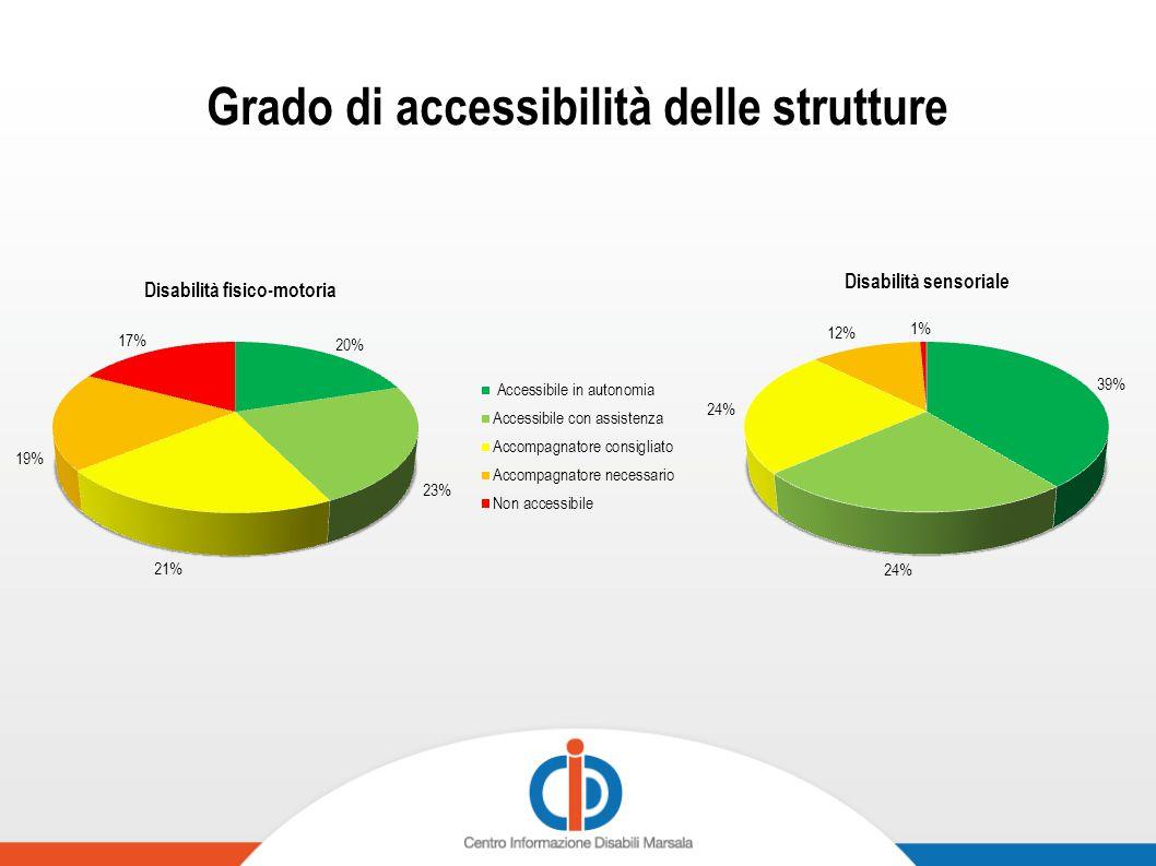 Grado di accessibilità delle strutture