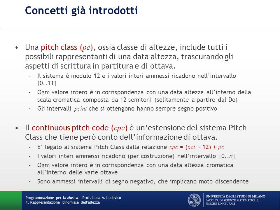 Concetti già introdotti Una pitch class ( pc ), ossia classe di altezze, include tutti i possibili rappresentanti di una data altezza, trascurando gli