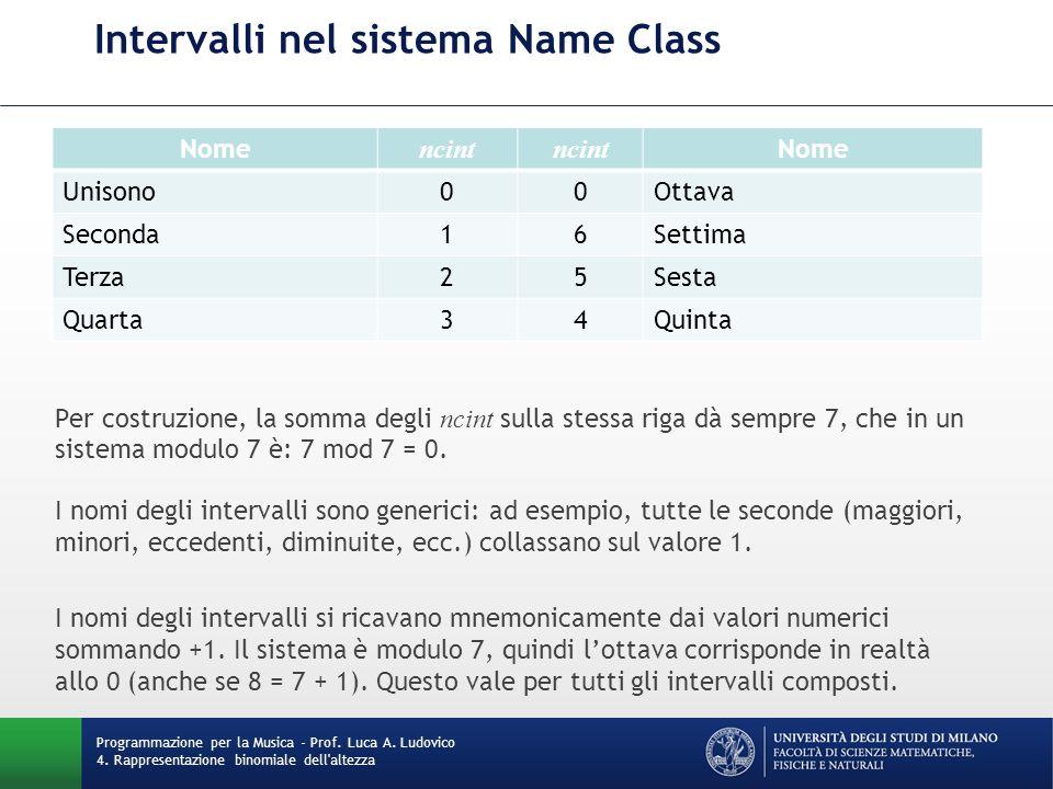 Intervalli nel sistema Name Class Programmazione per la Musica - Prof. Luca A. Ludovico 4. Rappresentazione binomiale dell'altezza Nome ncint Nome Uni