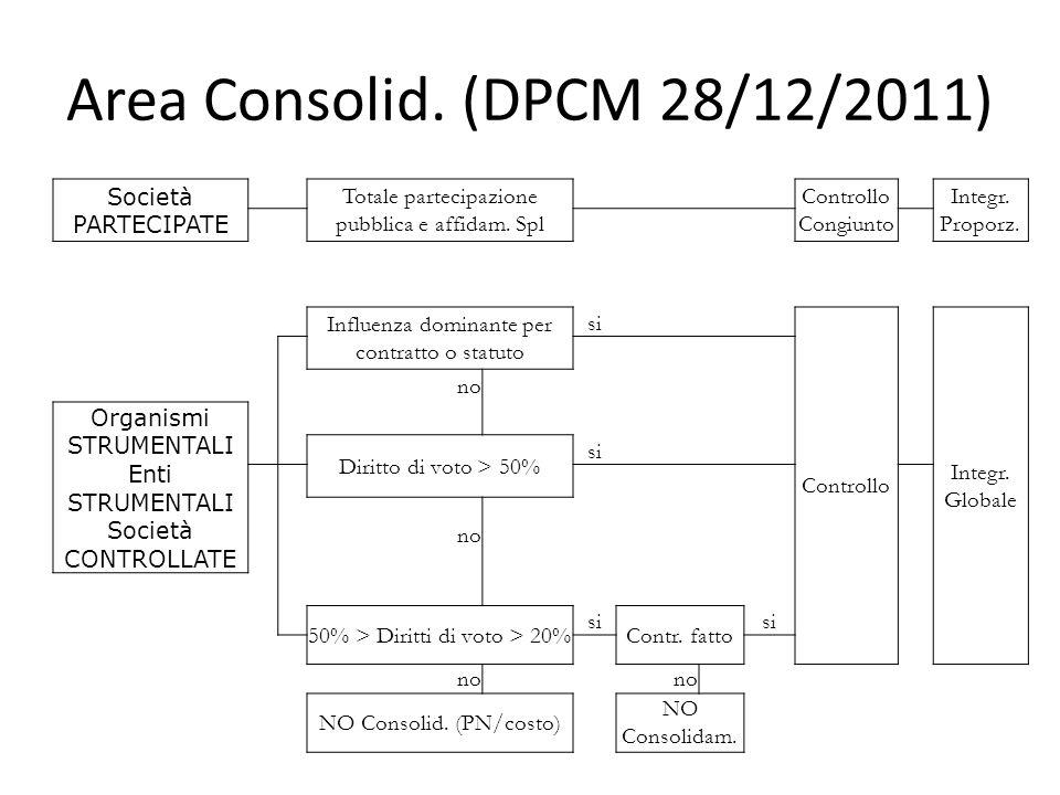 Area Consolid. (DPCM 28/12/2011) Società PARTECIPATE Totale partecipazione pubblica e affidam.