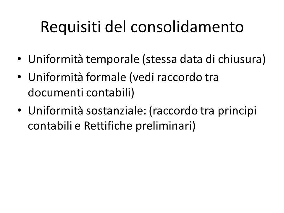 Requisiti del consolidamento Uniformità temporale (stessa data di chiusura) Uniformità formale (vedi raccordo tra documenti contabili) Uniformità sostanziale: (raccordo tra principi contabili e Rettifiche preliminari)